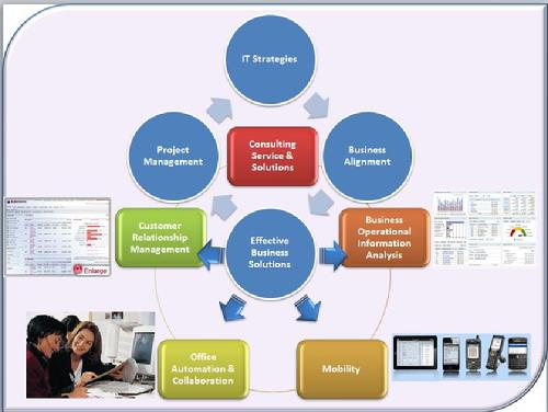 IT Biz Global Service Delivery
